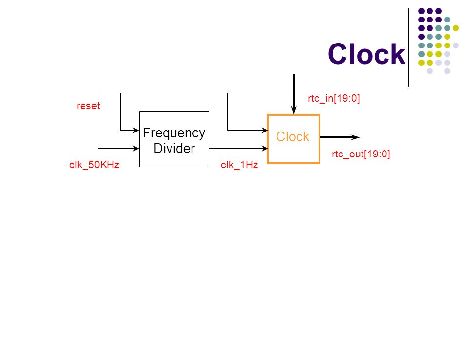 Clock Frequency Divider Clock clk_50KHz clk_1Hz rtc_in[19:0] reset